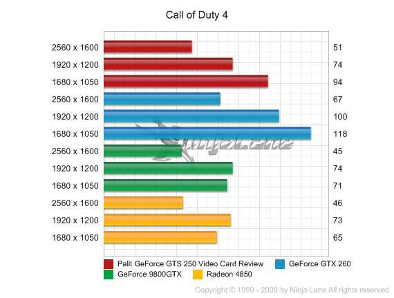 Geforce Gts 250 Vs Gts 450